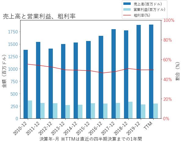 FLIRの売上高と営業利益、粗利率のグラフ