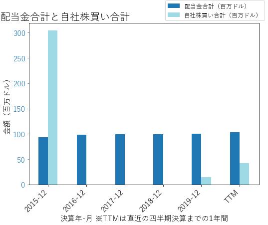 FLSの配当合計と自社株買いのグラフ
