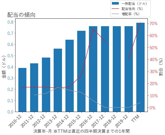 FLSの配当の傾向のグラフ