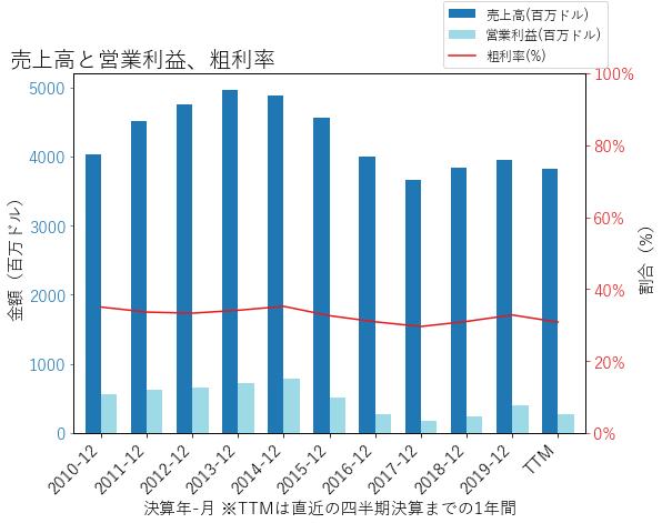FLSの売上高と営業利益、粗利率のグラフ