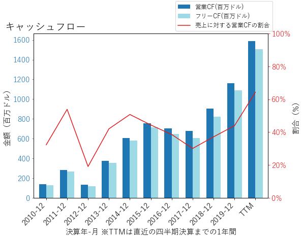 FLTのキャッシュフローのグラフ