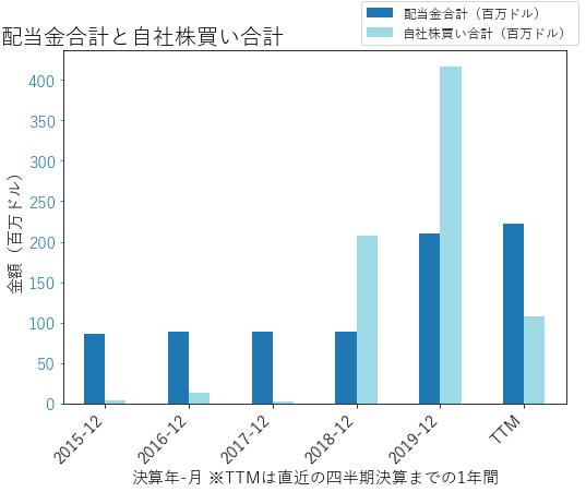 FMCの配当合計と自社株買いのグラフ