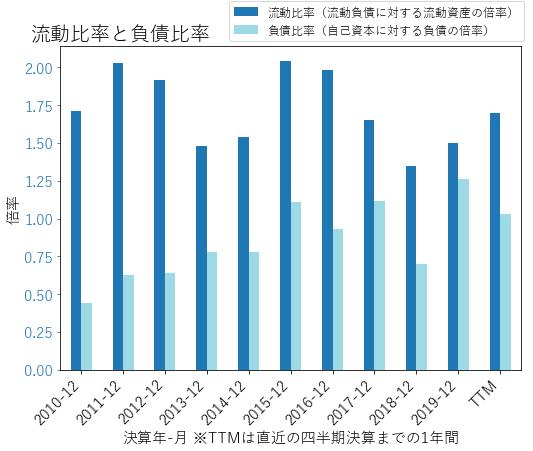 FMCのバランスシートの健全性のグラフ