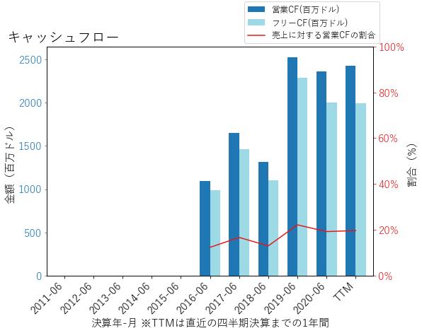 FOXAのキャッシュフローのグラフ
