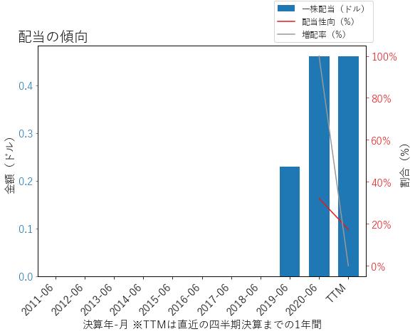 FOXAの配当の傾向のグラフ