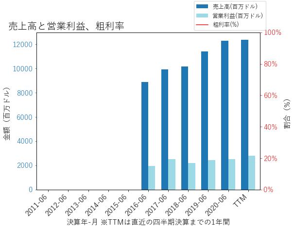 FOXAの売上高と営業利益、粗利率のグラフ