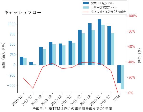 FRCのキャッシュフローのグラフ