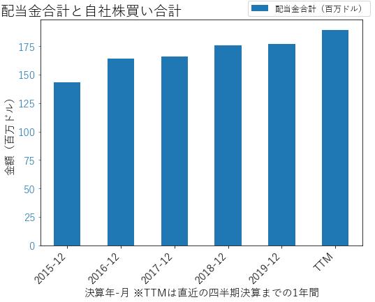 FRCの配当合計と自社株買いのグラフ