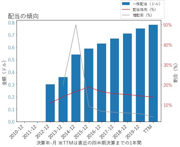 FRCの配当の傾向のグラフ