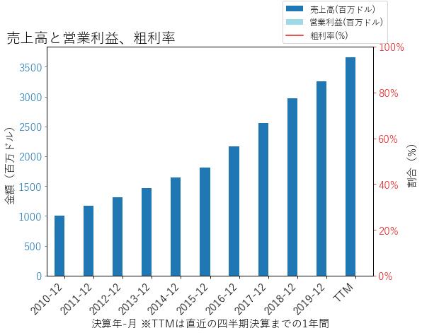 FRCの売上高と営業利益、粗利率のグラフ