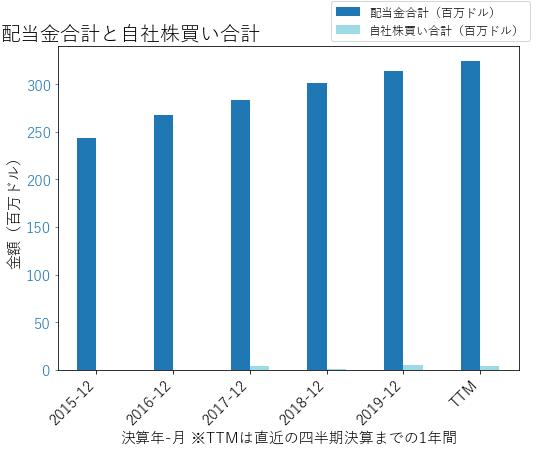 FRTの配当合計と自社株買いのグラフ