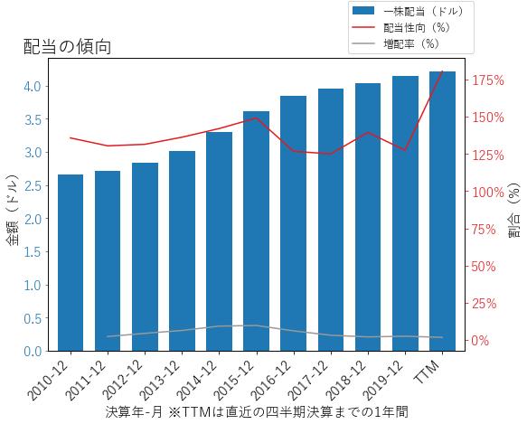 FRTの配当の傾向のグラフ
