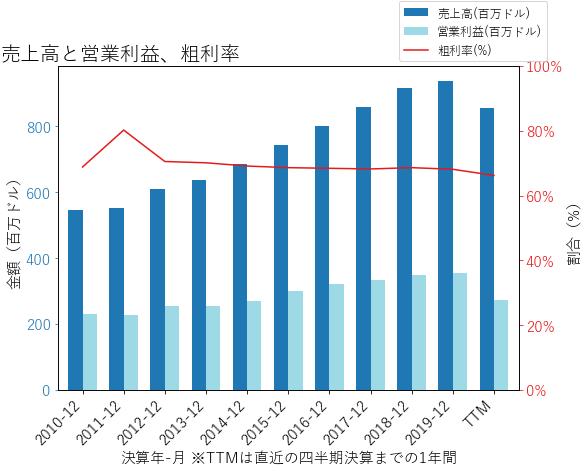 FRTの売上高と営業利益、粗利率のグラフ