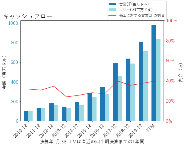 FTNTのキャッシュフローのグラフ