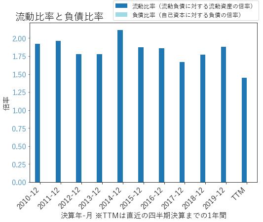 FTNTのバランスシートの健全性のグラフ