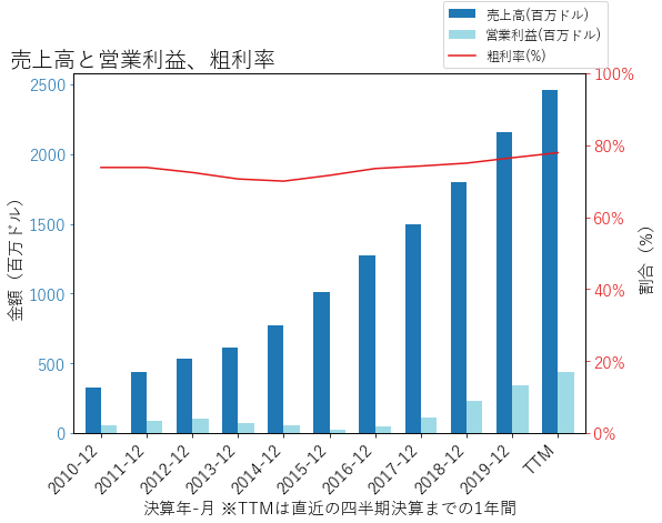 FTNTの売上高と営業利益、粗利率のグラフ