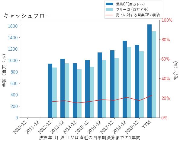 FTVのキャッシュフローのグラフ