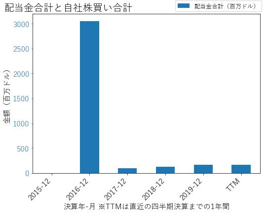 FTVの配当合計と自社株買いのグラフ