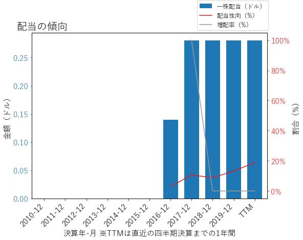FTVの配当の傾向のグラフ