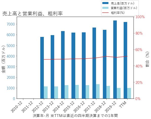 FTVの売上高と営業利益、粗利率のグラフ