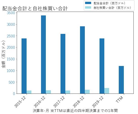 Fの配当合計と自社株買いのグラフ
