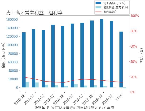 Fの売上高と営業利益、粗利率のグラフ
