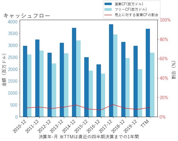 GDのキャッシュフローのグラフ