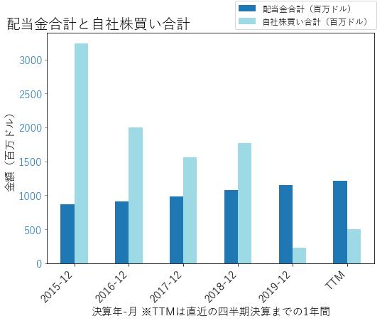 GDの配当合計と自社株買いのグラフ