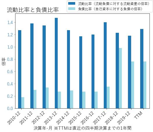 GDのバランスシートの健全性のグラフ