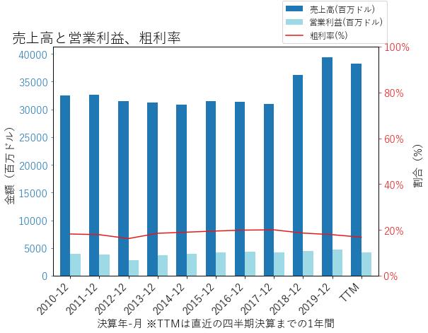 GDの売上高と営業利益、粗利率のグラフ