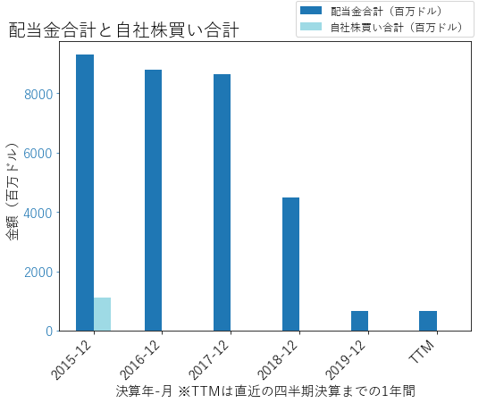 GEの配当合計と自社株買いのグラフ