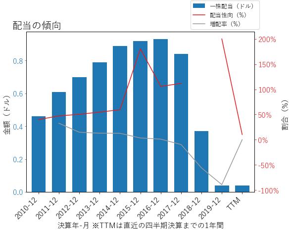 GEの配当の傾向のグラフ
