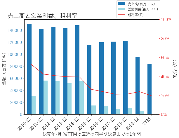 GEの売上高と営業利益、粗利率のグラフ