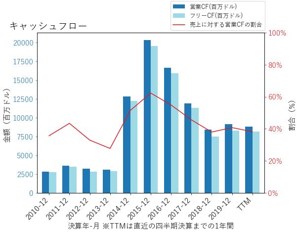 GILDのキャッシュフローのグラフ
