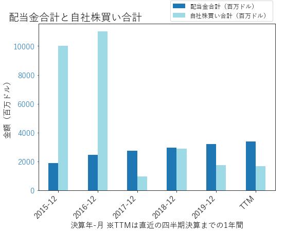 GILDの配当合計と自社株買いのグラフ