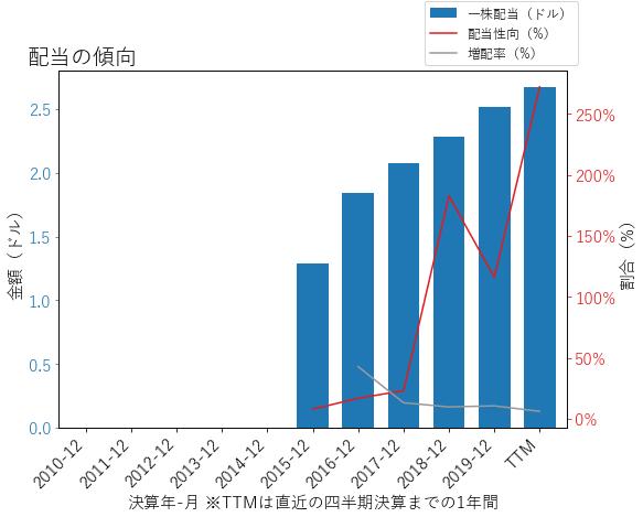 GILDの配当の傾向のグラフ