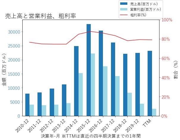 GILDの売上高と営業利益、粗利率のグラフ