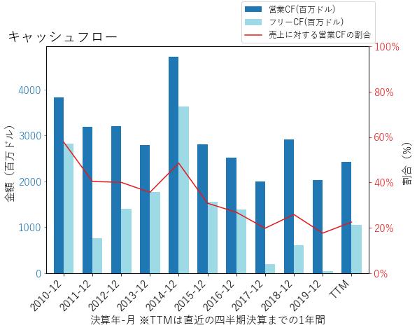 GLWのキャッシュフローのグラフ