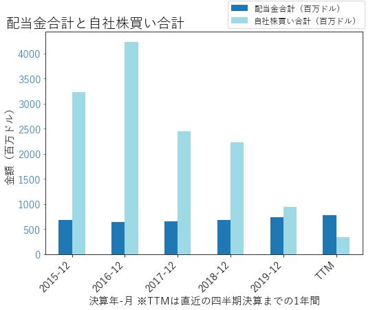 GLWの配当合計と自社株買いのグラフ