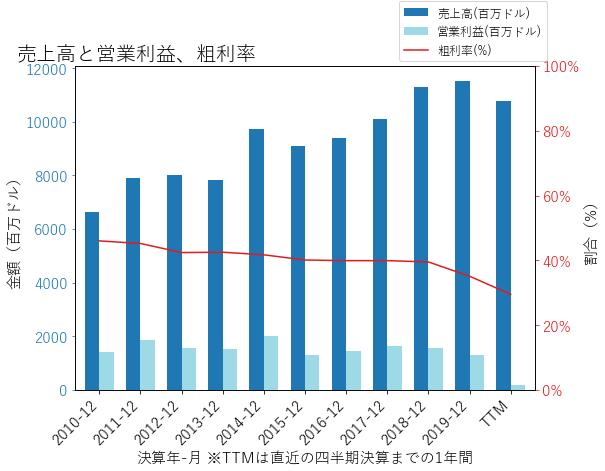 GLWの売上高と営業利益、粗利率のグラフ