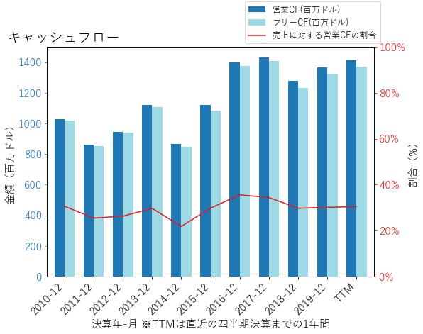 GLのキャッシュフローのグラフ
