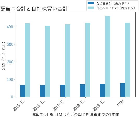 GLの配当合計と自社株買いのグラフ