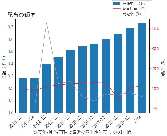 GLの配当の傾向のグラフ