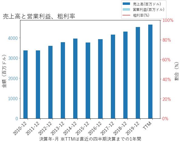 GLの売上高と営業利益、粗利率のグラフ