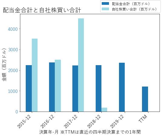 GMの配当合計と自社株買いのグラフ