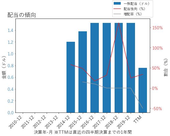 GMの配当の傾向のグラフ