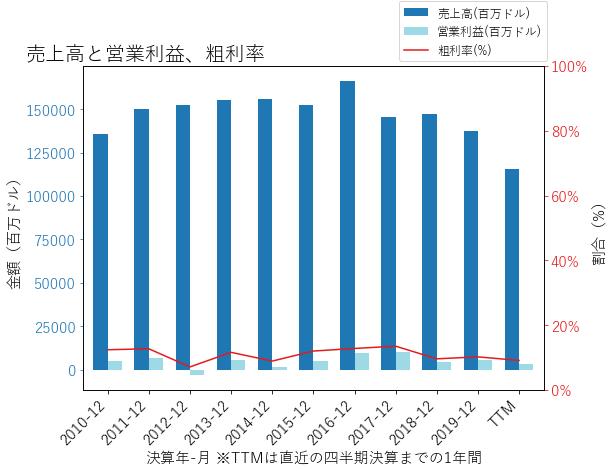 GMの売上高と営業利益、粗利率のグラフ