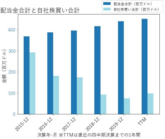 GPCの配当合計と自社株買いのグラフ