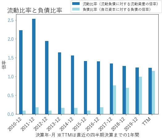 GPCのバランスシートの健全性のグラフ