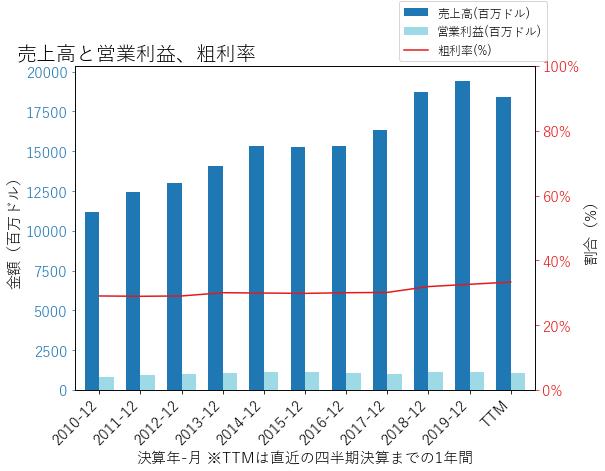GPCの売上高と営業利益、粗利率のグラフ